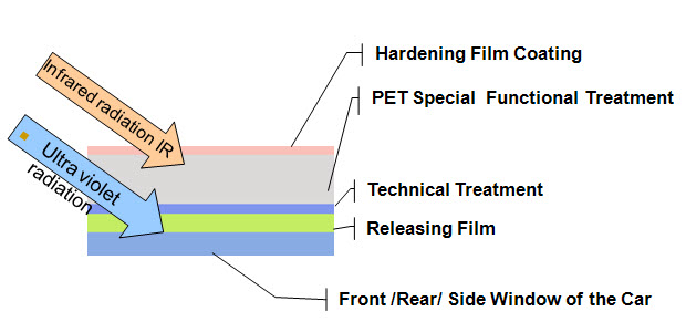 Insulation film modules